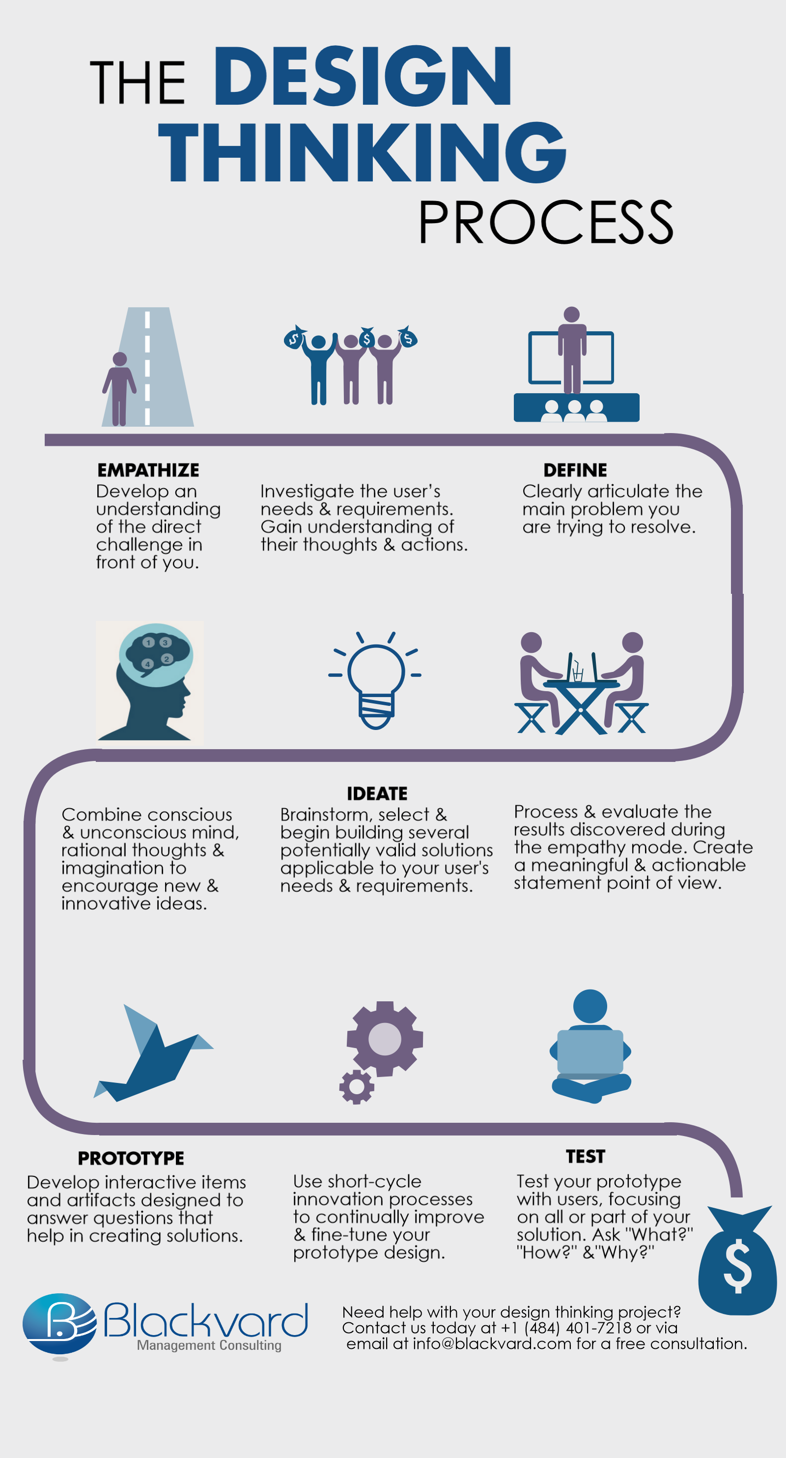 The design thinkingking process infrographic blackvard for Design thinking consulting